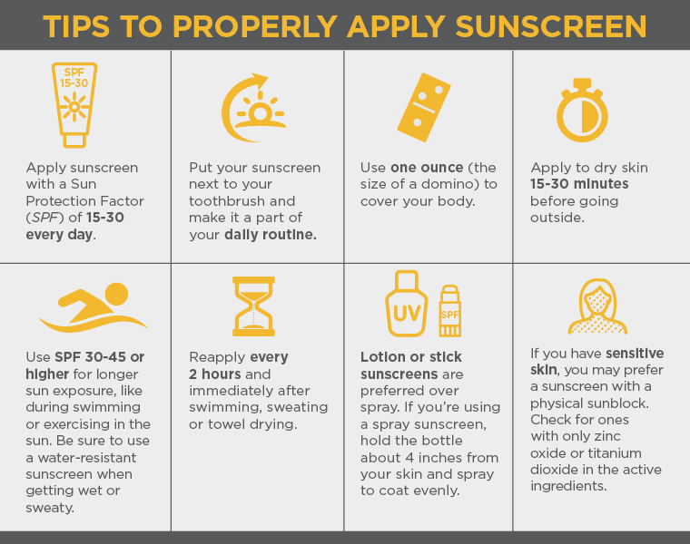 Proper Sun Screen Application