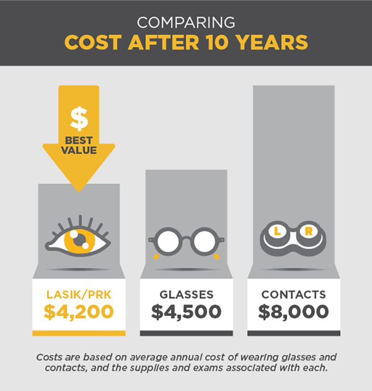 LASIK cost savings